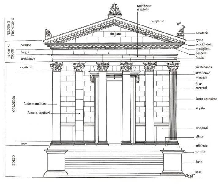 il tempio romano la dimora degli dei capitolivm